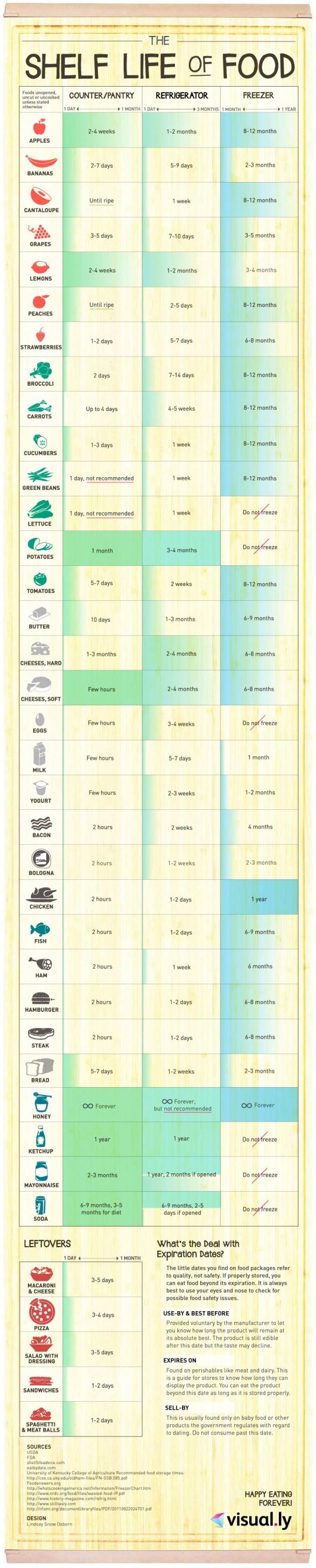 shelf life food inforgraphic.jpg