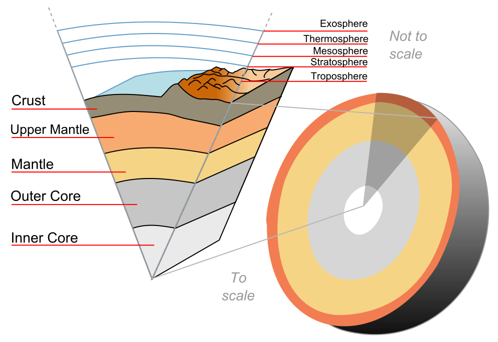 """""""Earth-crust-cutaway-english"""" by Surachit – Self-made, based on the public domain image File:Earth-crust-cutaway-english.png by Jeremy KempThis vector image was created with Inkscape.. Licensed under CC BY-SA 3.0 via Commons."""