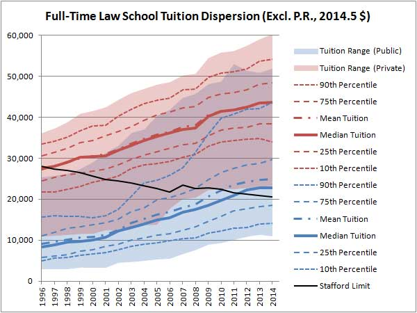 https://lawschooltuitionbubble.files.wordpress.com/2014/12/full-time-law-school-tuition-dispersion-excl-p-r-constant.png?w=620&h=465