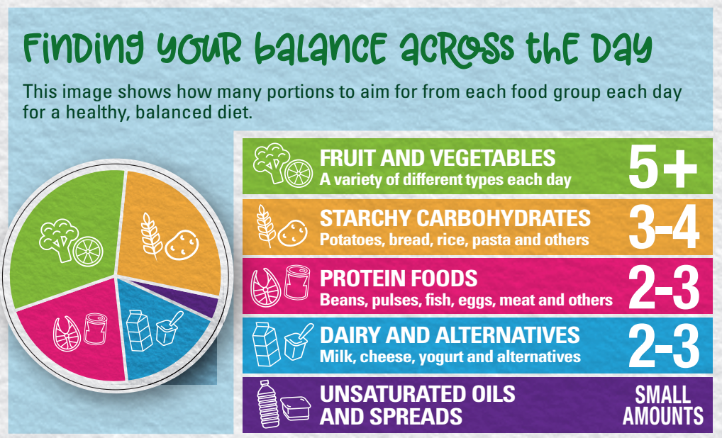 British nutrition scientists recommend the above food group portions to maintain a healthy diet.