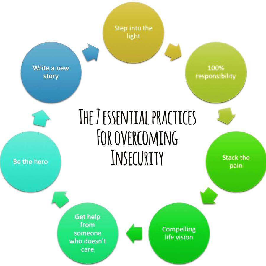 The 7 essential practices for overcoming insecurity