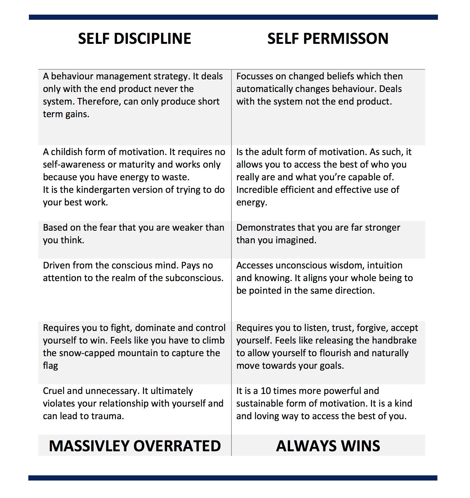 self-discipline-v-self-permission