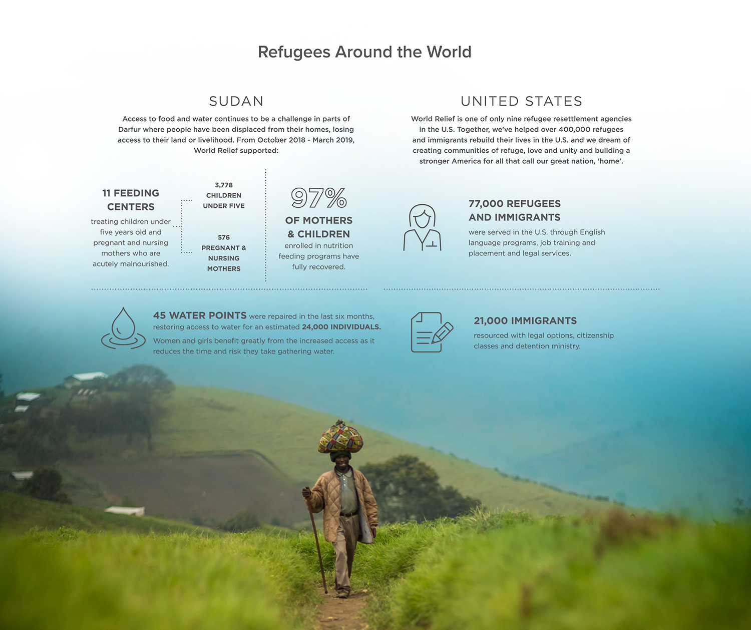 World-Relief_Refugees-Around-the-World_HomePage2.jpg