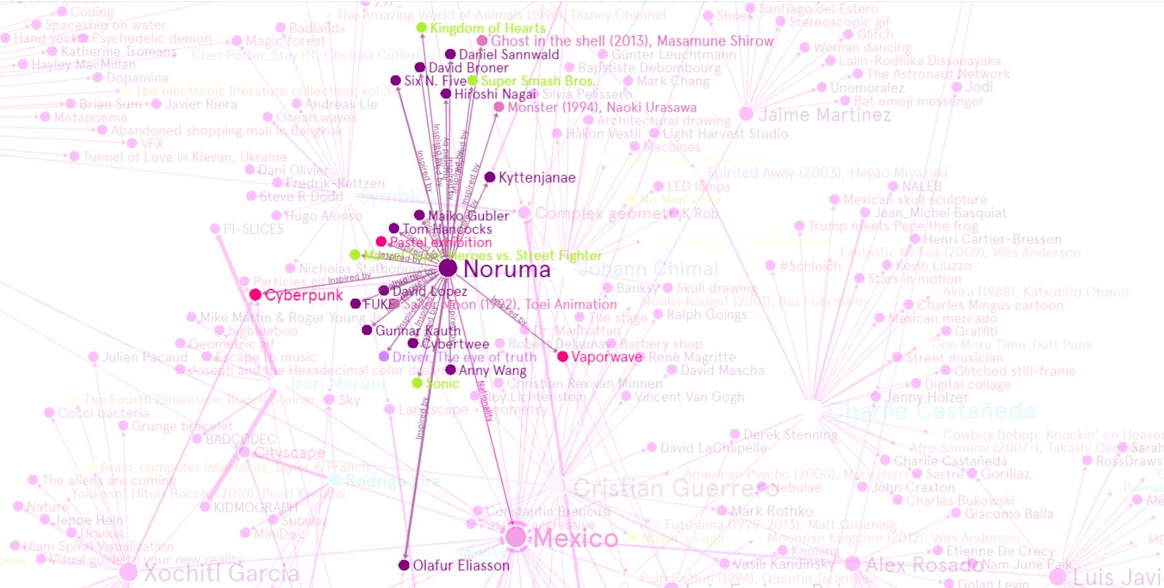 Semana 14_Noruma
