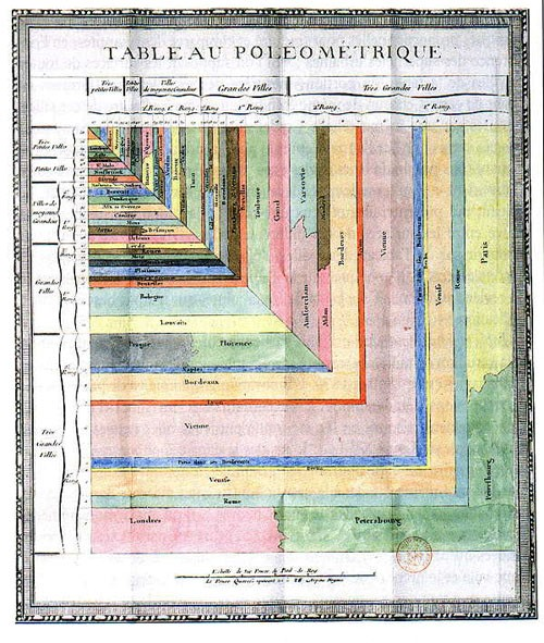 Tableau Poleómetrique (Fourcroy 1853)
