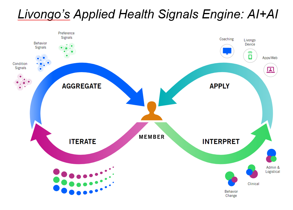 Livongo's applied health signals for Zane post.PNG