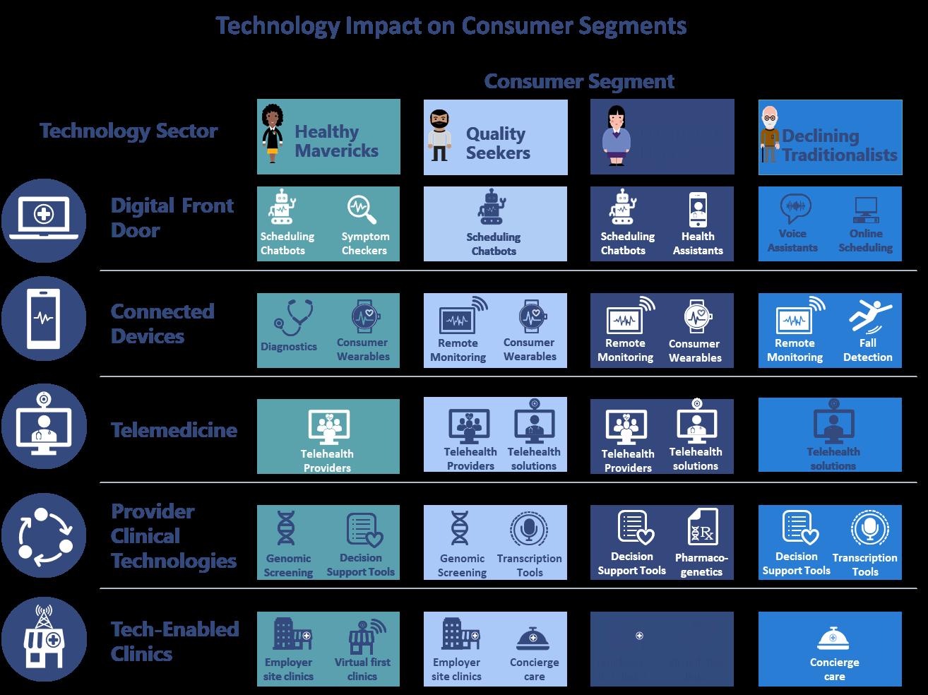 tech impact on consumer segments.png