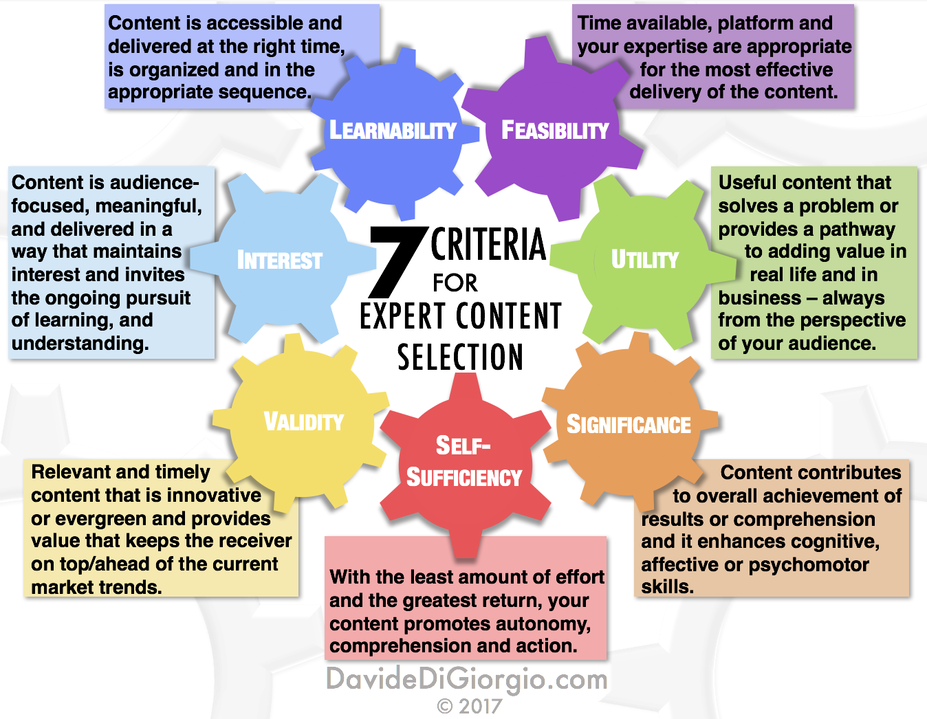 7 Criteria for Expert Content Selection © 2017 Davide Di Giorgio