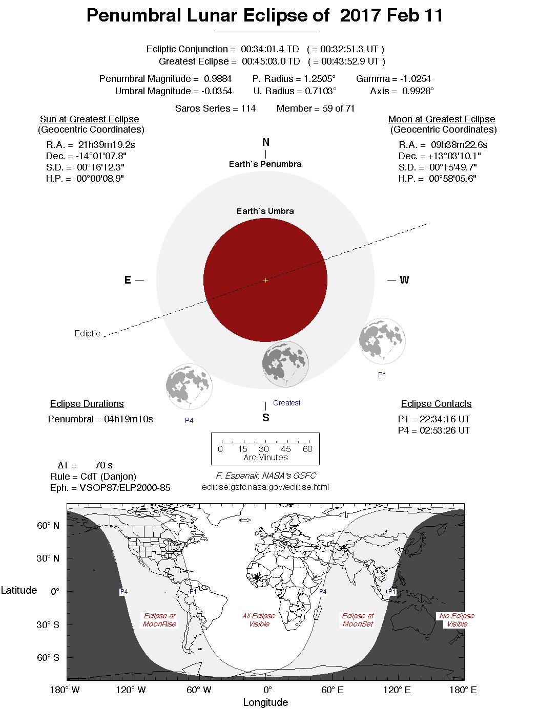 Przebieg zaćmienia półcieniowego https://eclipse.gsfc.nasa.gov/lunar.html