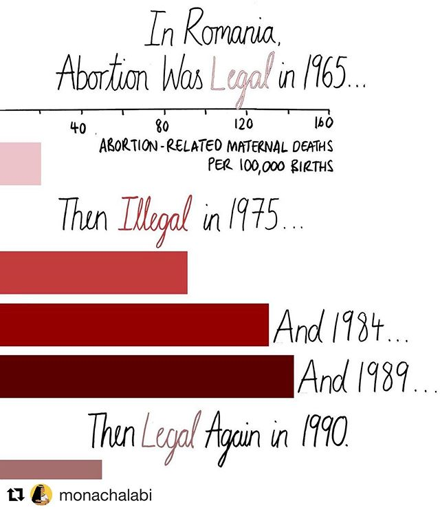 #Repost @monachalabi ・・・ Banning abortion doesn't stop abortion, it just makes it deadly.  Source: The Alan Guttmacher Institute, Sharing Responsibility: Women, Society & Abortion Worldwide, 1999, Chart 5.4, p. 38.