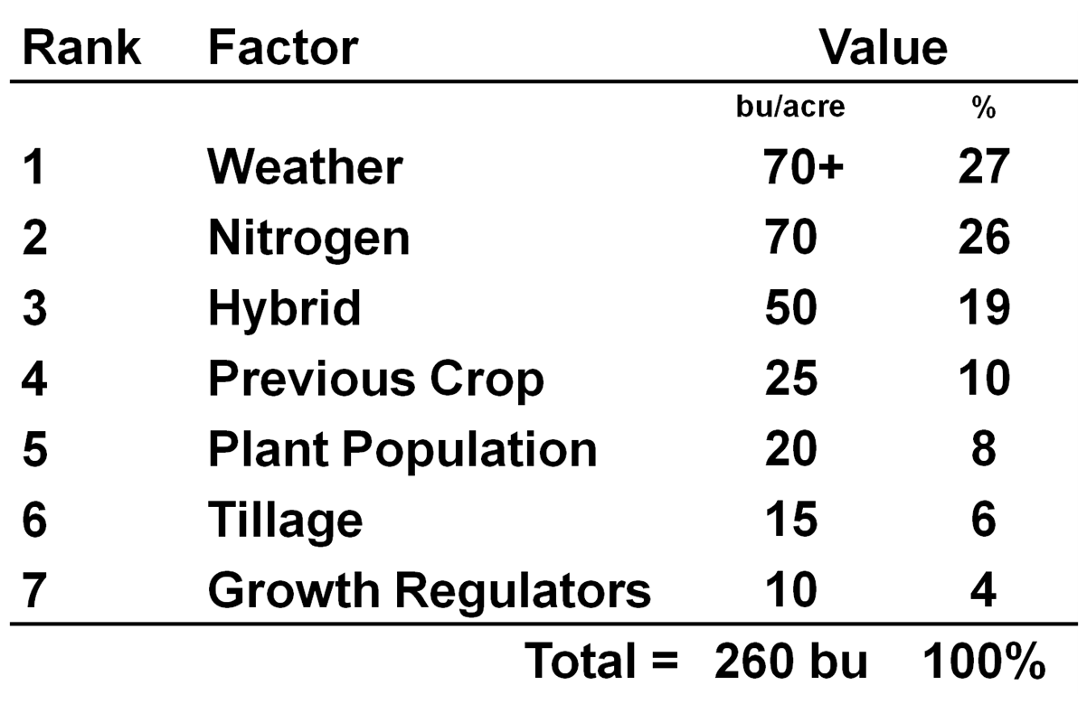 Figure 1. A chart displaying the top factors that can affect corn yield. Plant population has the possibility to effect yield by 8%, or 20 bushels per acre on a field averaging 260 bushels per acre.