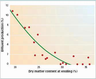 Figure 2: The proportion of nutrient loss in relation to moisture levels during ensiling.