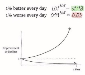See! Science. (Also we cannot take credit for this image. Saw it on social media and it perfectly conveys why consistent effort is everything.)