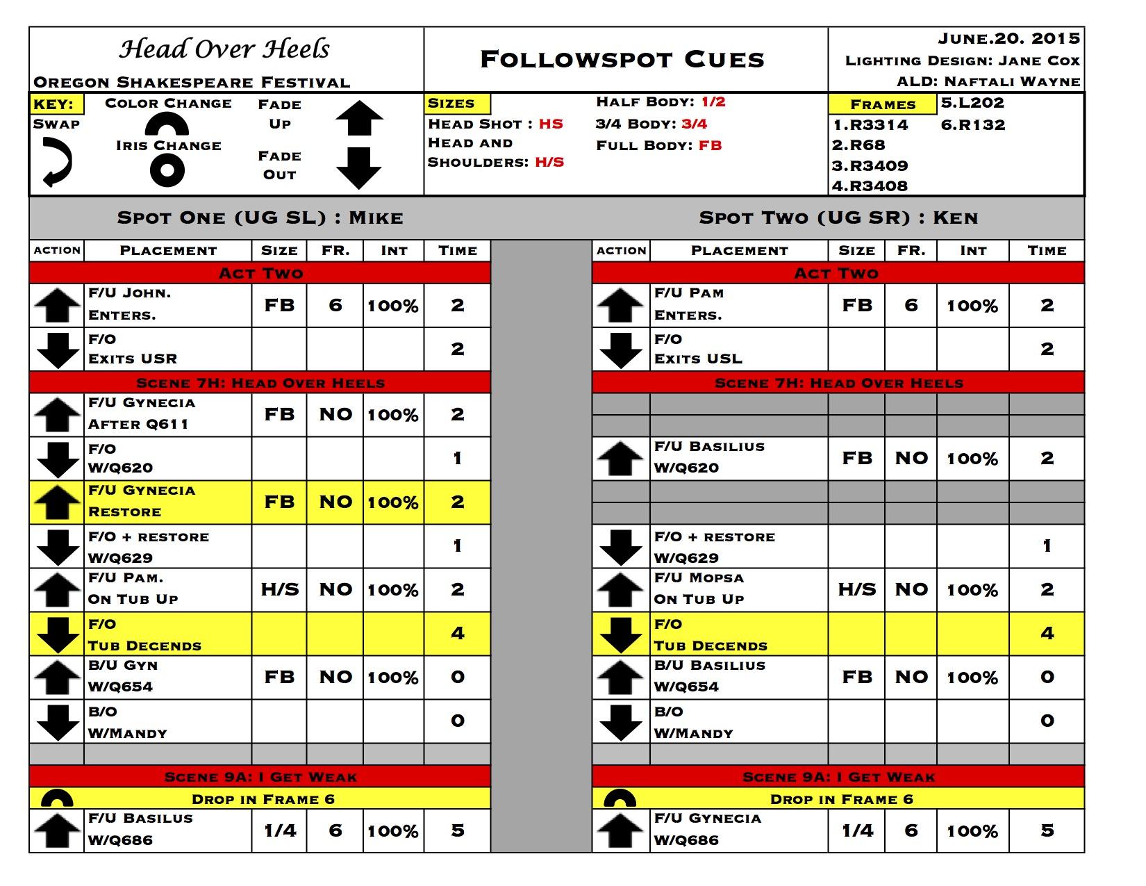 Follow Spot Tracking Sheet - Head Over Heels - OSF 2015 - LD: Jane Cox