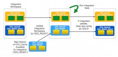 projectic_based_soc_int_flow.jpg