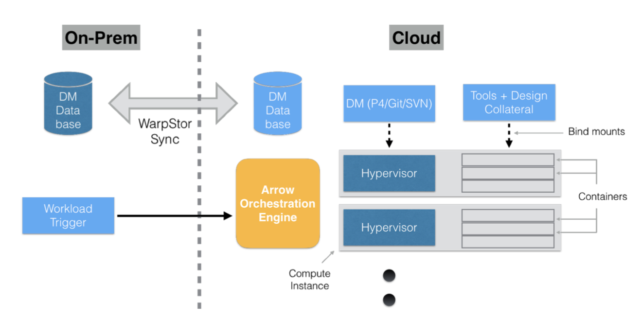 Cloudburst Diagram.png