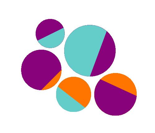 Cluster circle