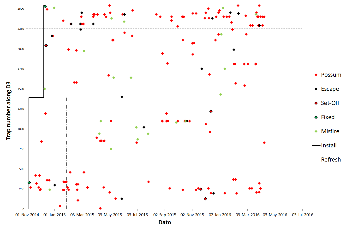 Defence Line 3 (D3) leghold trap triggers over time. The left-hand axis represents the trap number and distance in metres along the line.  The vertical dot/dash line represents the date on which the food lure was refreshed. Note that possum interaction and catch rates appear insensitive to the freshness of the foodlure (i.e. capture rates do not increase immediately after refreshing the lure).