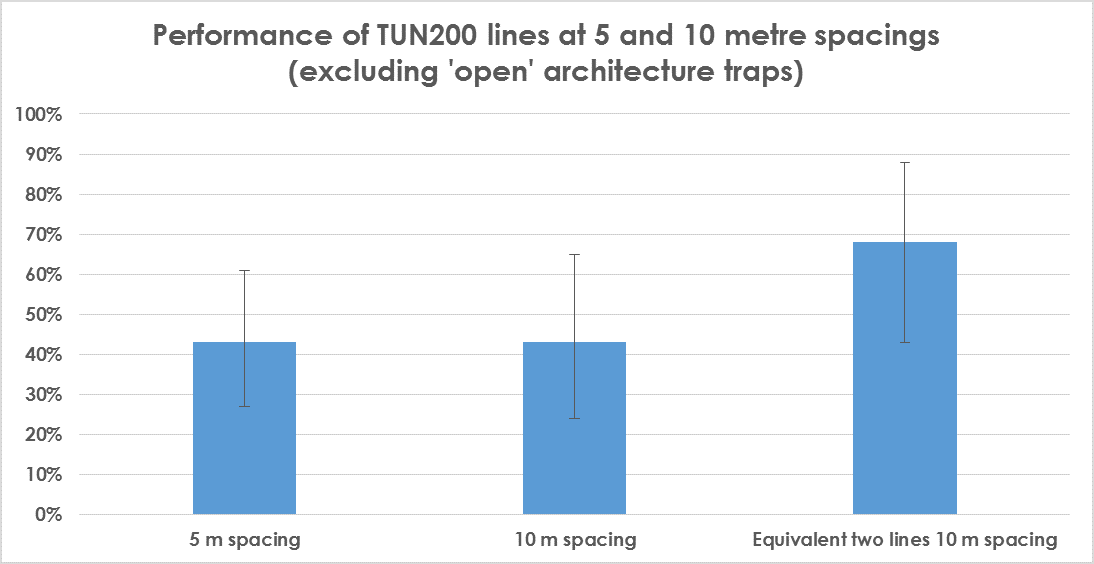 Performance of TUN200 lines (5 v 10 excl. 'open').png