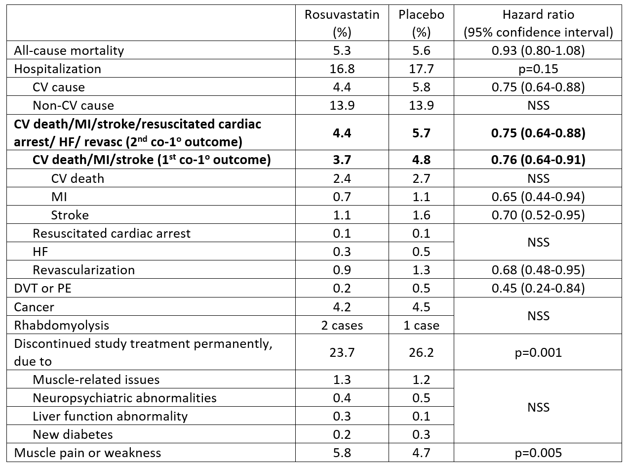 Outcomes in HOPE-3 statin trial