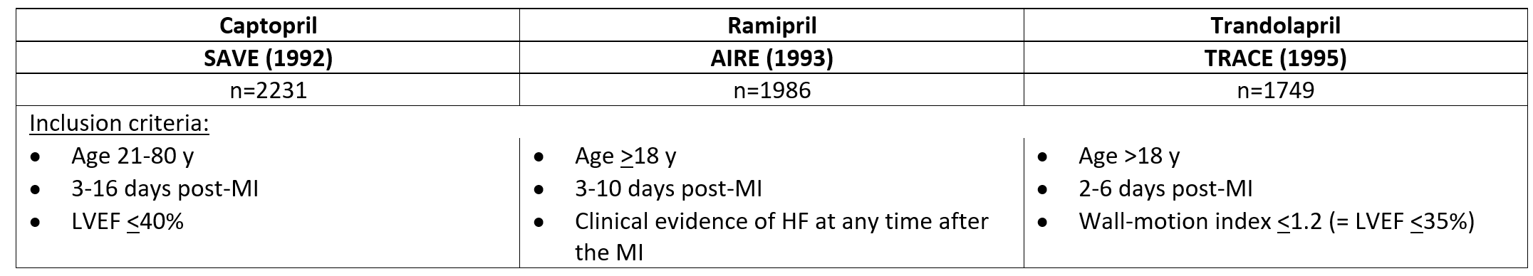 3 trials enrolled patients early after an MI if they had either clinical HF (AIRE) or reduced LVEF (SAVE, TRACE) for enrolment