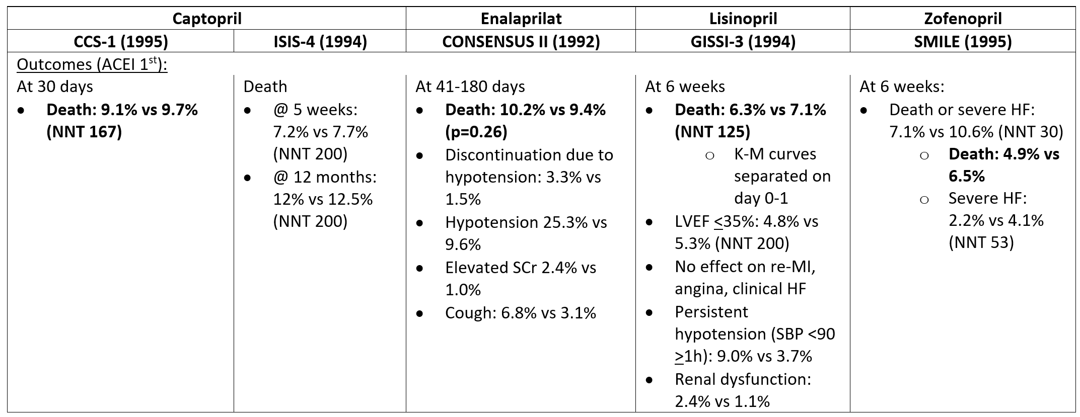 The 5 all-comer trials all evaluated outcomes in the short term, & all but CONSENSUS II (which initiated ACEI therapy as IV) demonstrated a reduction in the incidence of death +/- HF with NNT ~125-200 for death at 4-6 weeks