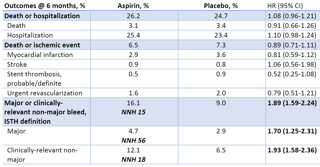 Outcomes at 6 months of aspirin versus placebo in combination with P2Y12 inhibitor + apixaban or warfarin