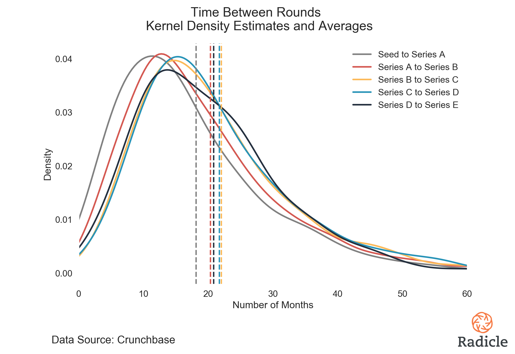 KDE-Averages Time Between Rounds Mean.png