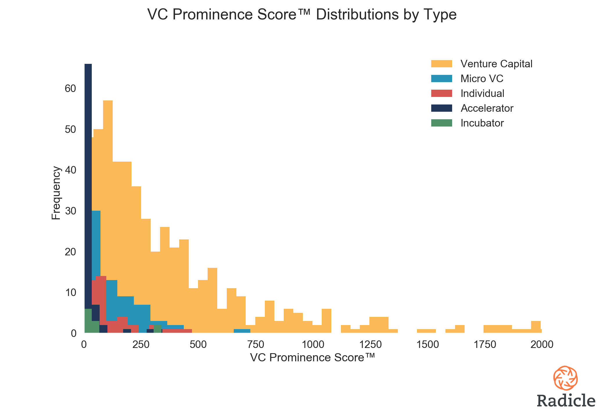 Investor Prominence Score Distribution.png