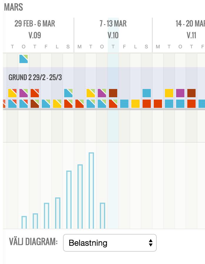 Samma vy som ovan men med staplar per dag istället för linjer.