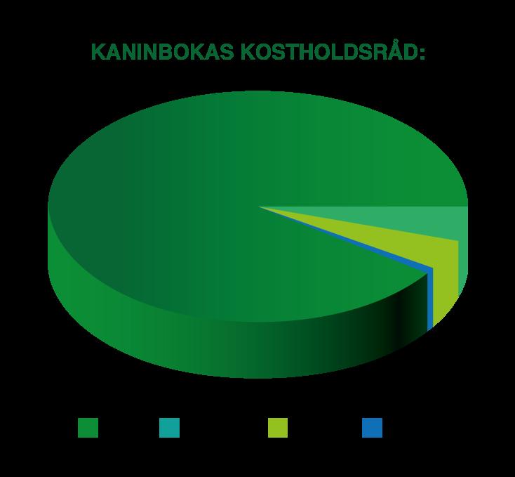 Matsirkel-prosent.png