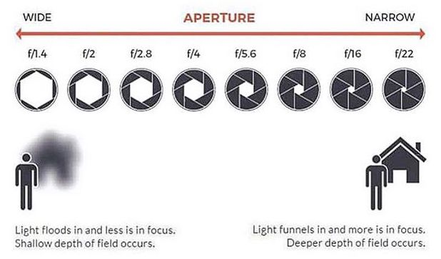 A large aperture = a small figure = a narrow depth of field