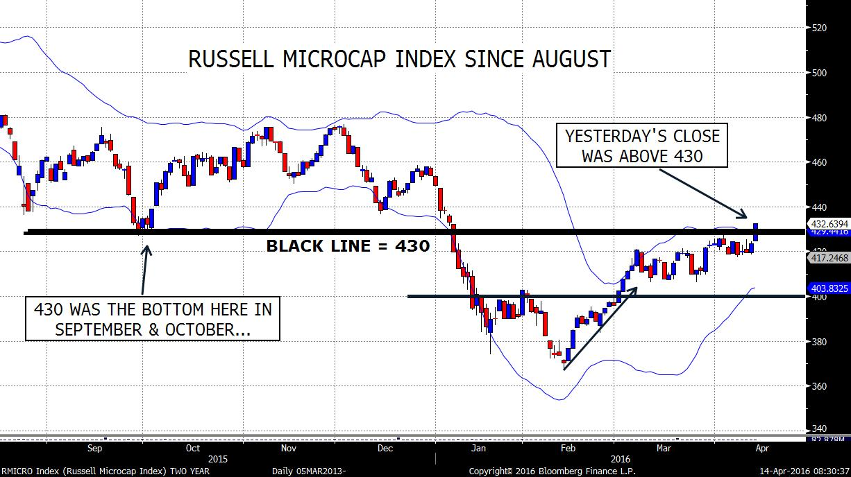 RMICRO Index (Russell Microcap I 2016-04-14 08-30-31.jpg