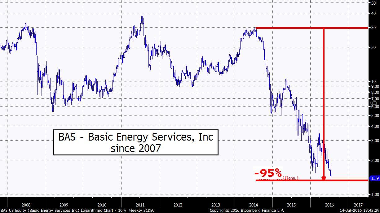BAS US Equity (Basic Energy Serv 2016-07-14 19-43-22.jpg