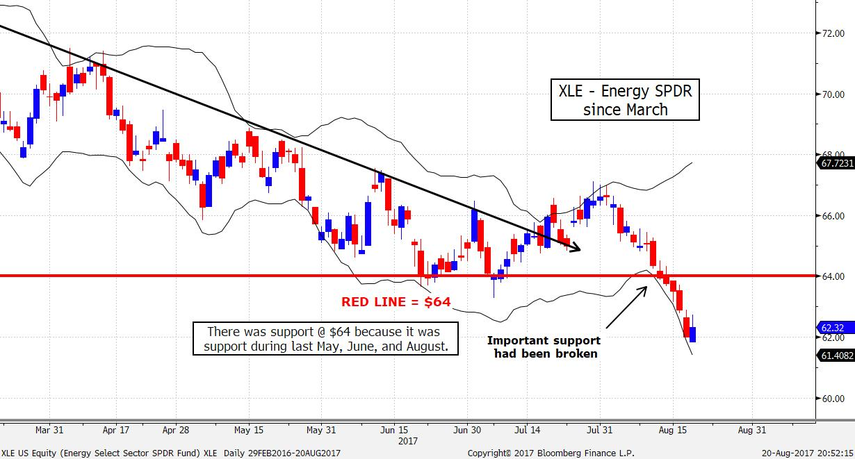 XLE US Equity (Energy Select Sec 2017-08-20 20-52-13.jpg