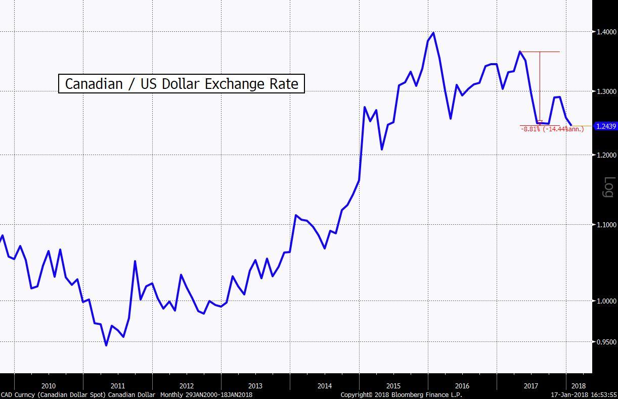 CAD Curncy (Canadian Dollar Spot 2018-01-17 16-53-47.jpg