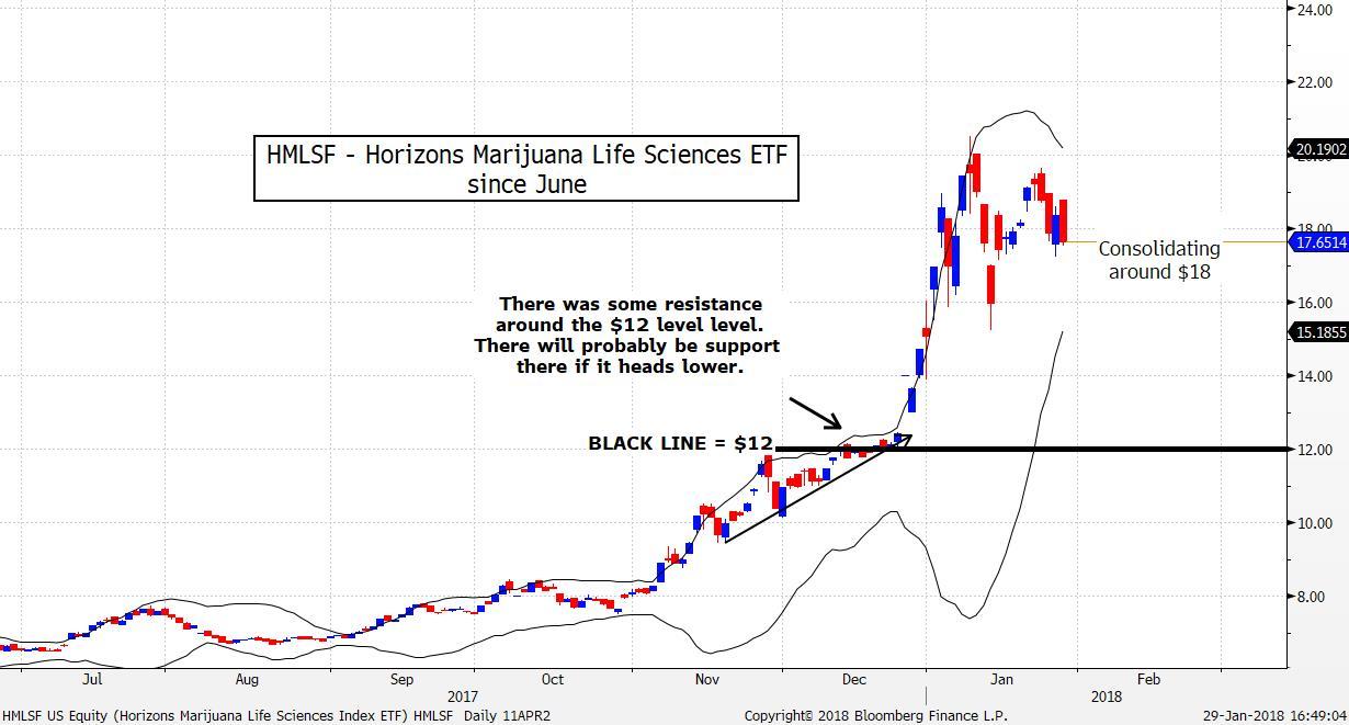 HMLSF US Equity (Horizons Mariju 2018-01-29 16-48-51.jpg