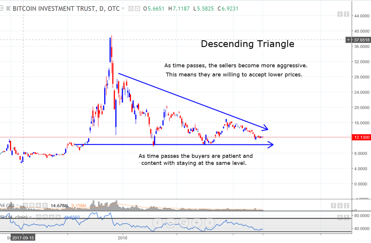 descending triangle.png