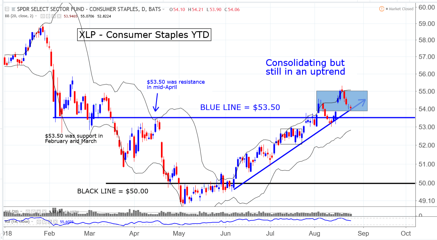 XLP S&P 500 Consumer Staples SPDR ETF