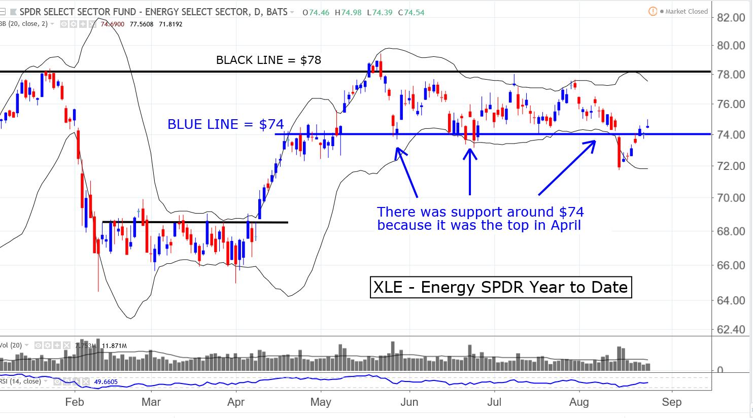 XLE S&P 500 Energy Sector SPDR etf
