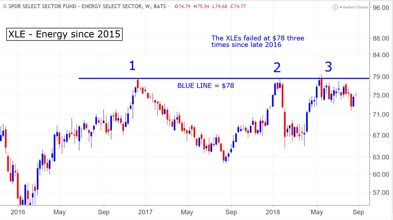 XLE energy sector SPDR