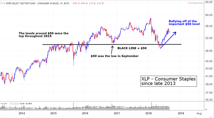 XLP long term