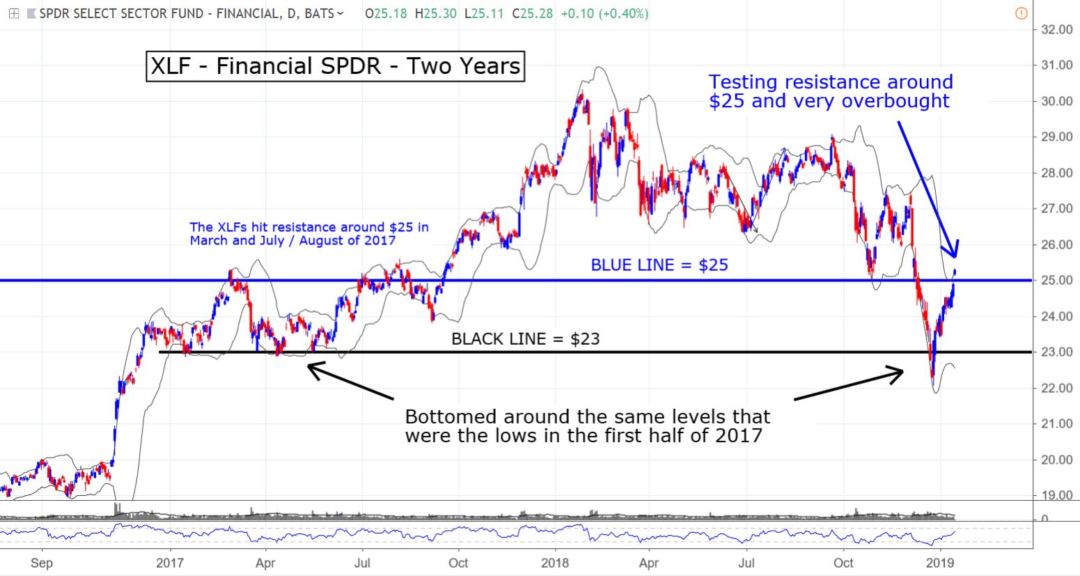 XLP financial SPDR