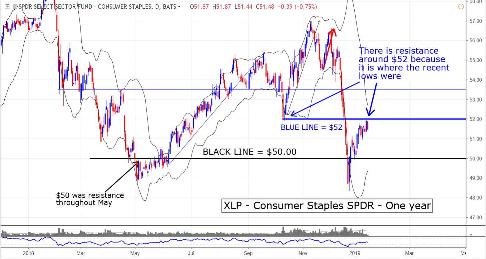 XLP staples spdr