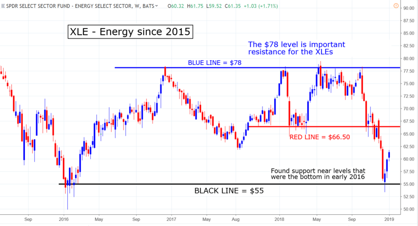 XLE energy spdr