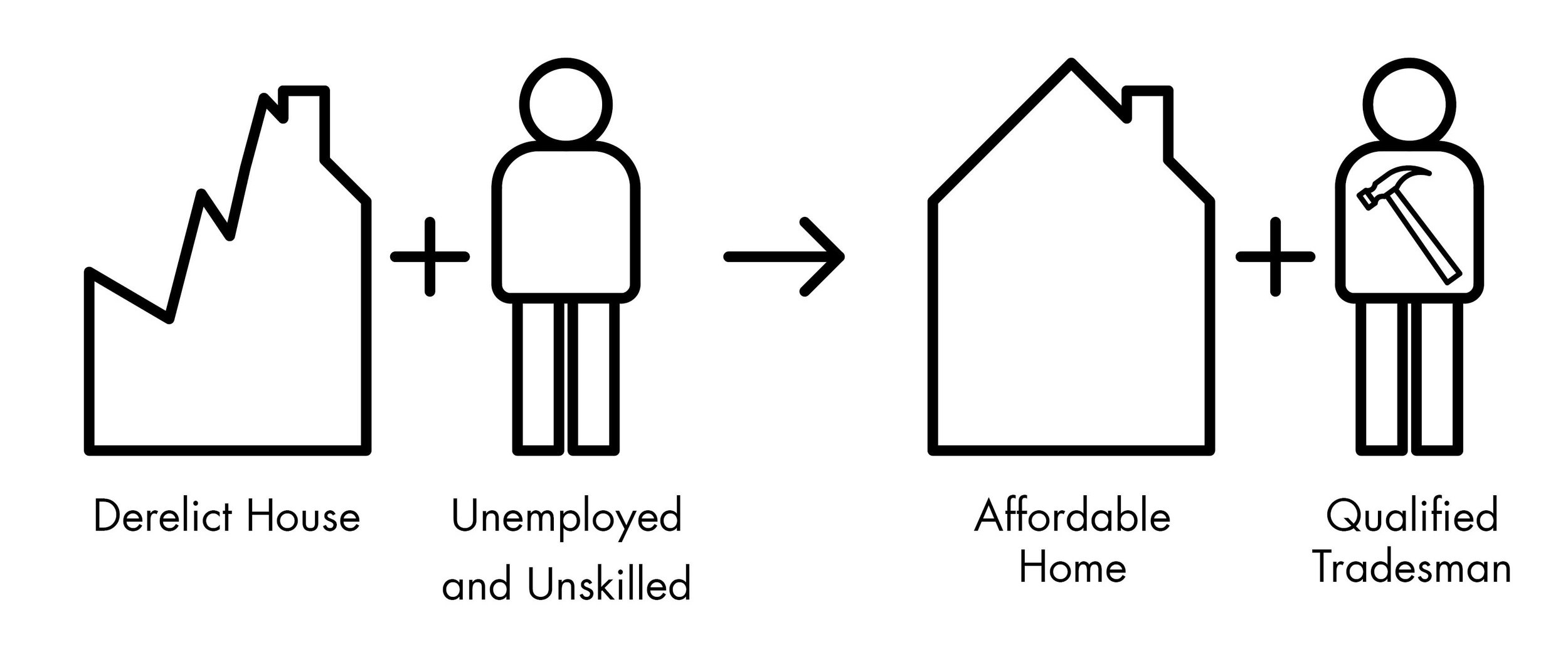 Affordable Housing and Qualified People