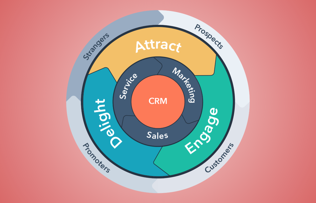 Hubspot's flywheel model for driving business growth.