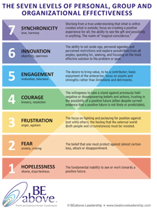7 Levels of Personal, Group & Organizational Effectiveness