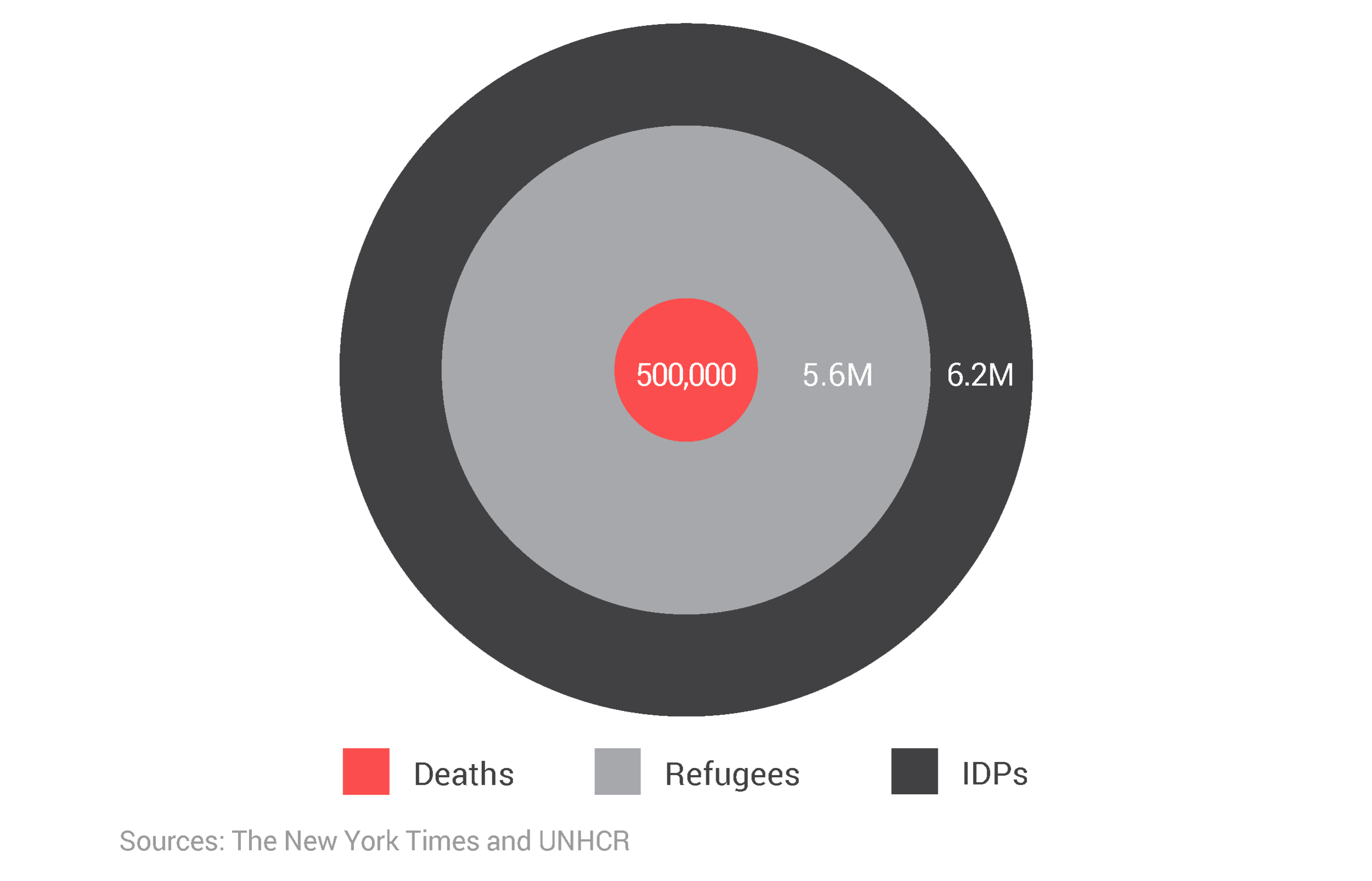 Deaths, refugees, and internally displaced persons (IDPs) from Syria's civil war (2010–2019).png