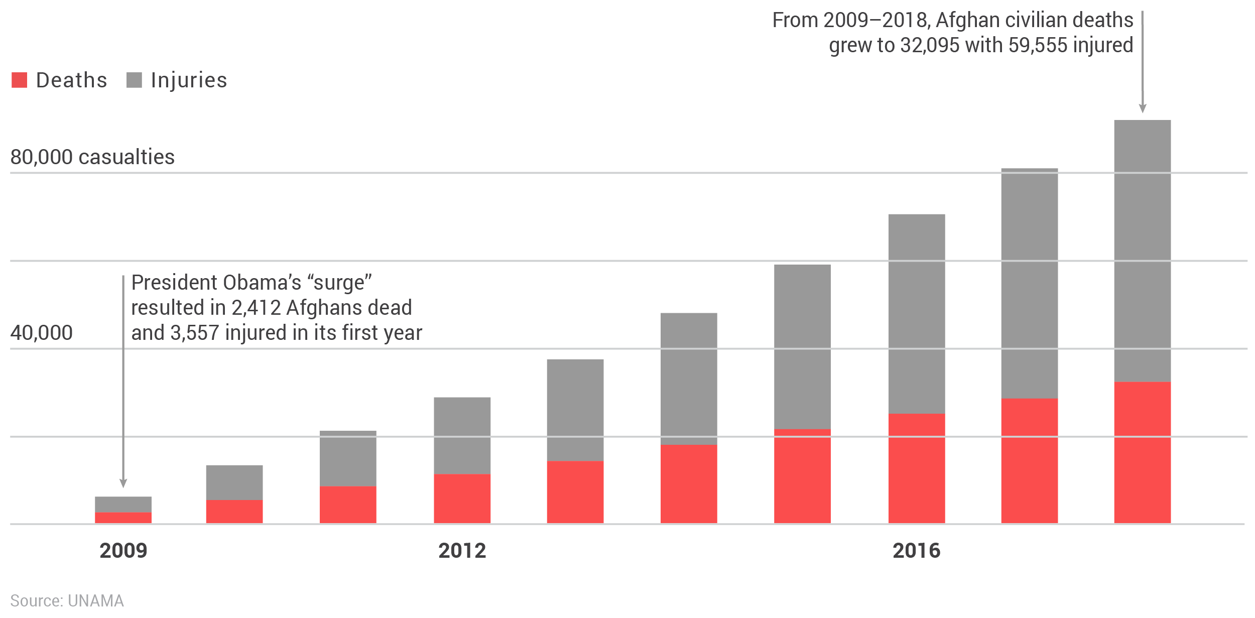 Cumulative civilian casualties in Afghanistan (2009–2018).png